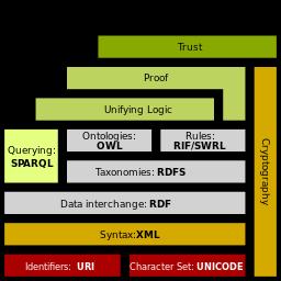 Semantic_web_stack.svg